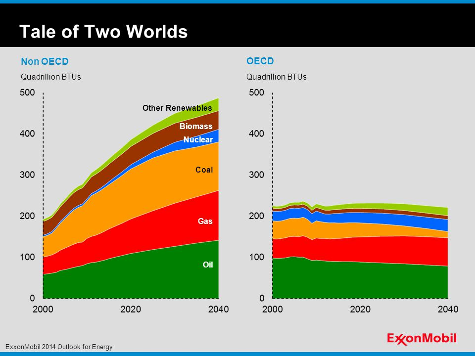 Tale of Two Worlds Non OECD Quadrillion BTUs Biomass Other Renewables Oil Nuclear Quadrillion BTUs OECD Coal Gas ExxonMobil 2014 Outlook for Energy