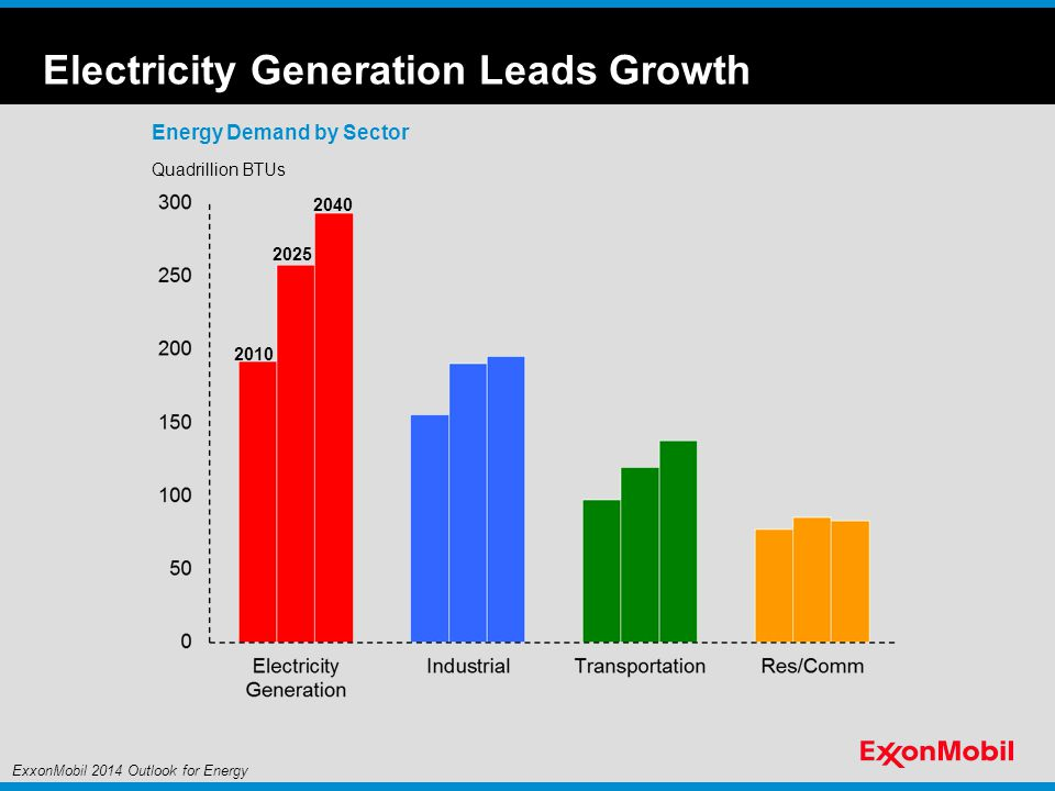 Energy Demand by Sector Quadrillion BTUs 2010 2025 2040 Electricity Generation Leads Growth ExxonMobil 2014 Outlook for Energy