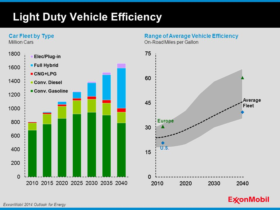 Range of Average Vehicle Efficiency On-Road Miles per Gallon U.S.