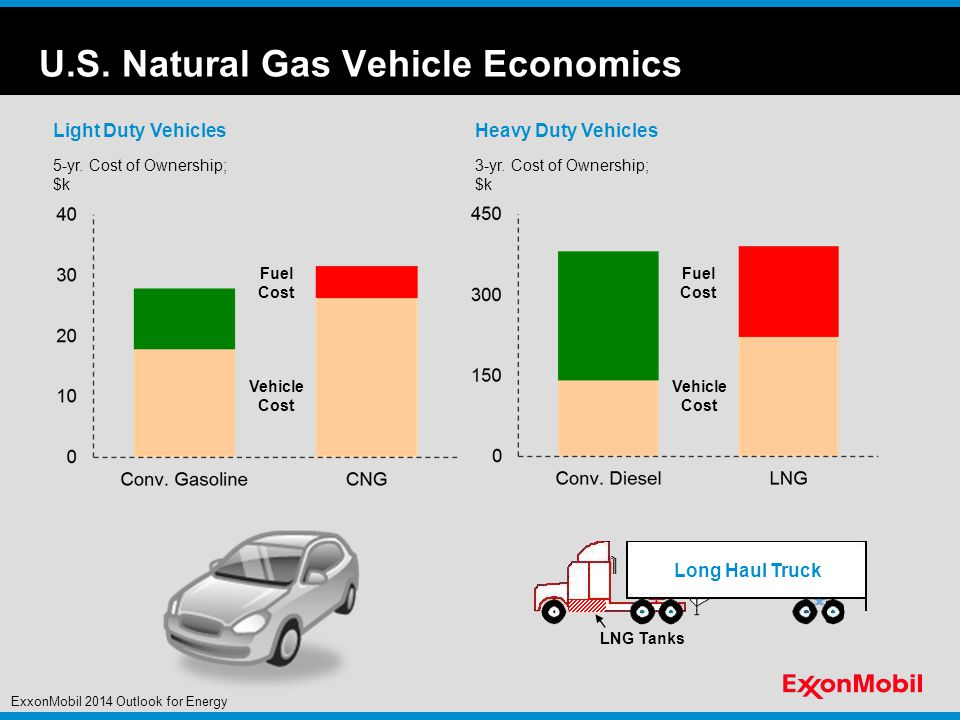 U.S. Natural Gas Vehicle Economics 3-yr.