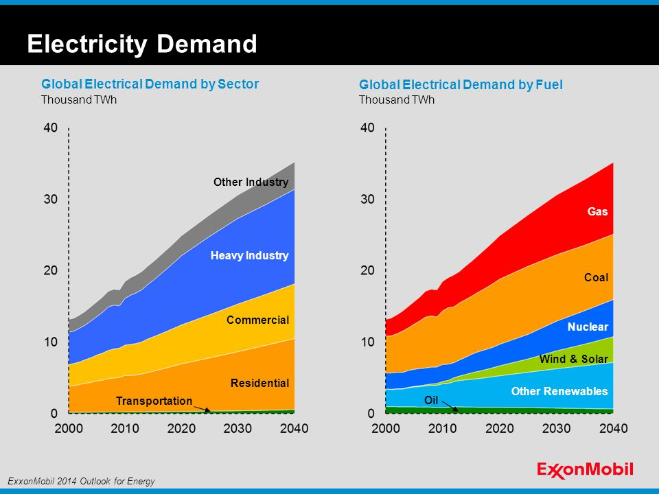 Electricity Demand Global Electrical Demand by Sector Thousand TWh Residential Commercial Heavy Industry Other Industry Transportation Global Electrical Demand by Fuel Thousand TWh Wind & Solar Oil Coal Nuclear Other Renewables Gas ExxonMobil 2014 Outlook for Energy