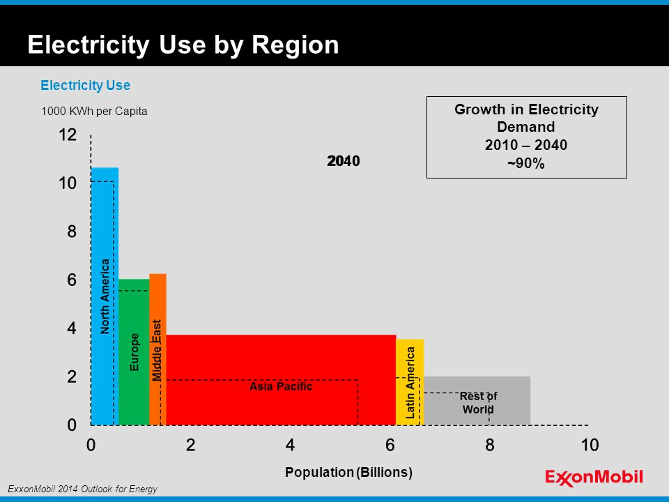 2040 1000 KWh per Capita Population (Billions) Electricity Use Electricity Use by Region Growth in Electricity Demand 2010 – 2040 ~90% ExxonMobil 2014 Outlook for Energy