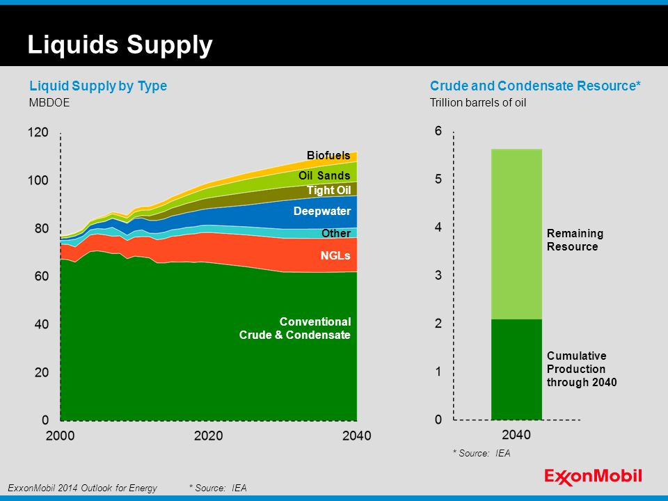Liquids Supply Liquid Supply by Type MBDOE Other Biofuels Conventional Crude & Condensate Tight Oil Oil Sands NGLs Deepwater Crude and Condensate Resource* Cumulative Production through 2040 Remaining Resource Trillion barrels of oil * Source: IEAExxonMobil 2014 Outlook for Energy * Source: IEA