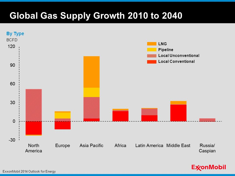 BCFD Pipeline LNG Local Unconventional Local Conventional By Type Global Gas Supply Growth 2010 to 2040 ExxonMobil 2014 Outlook for Energy