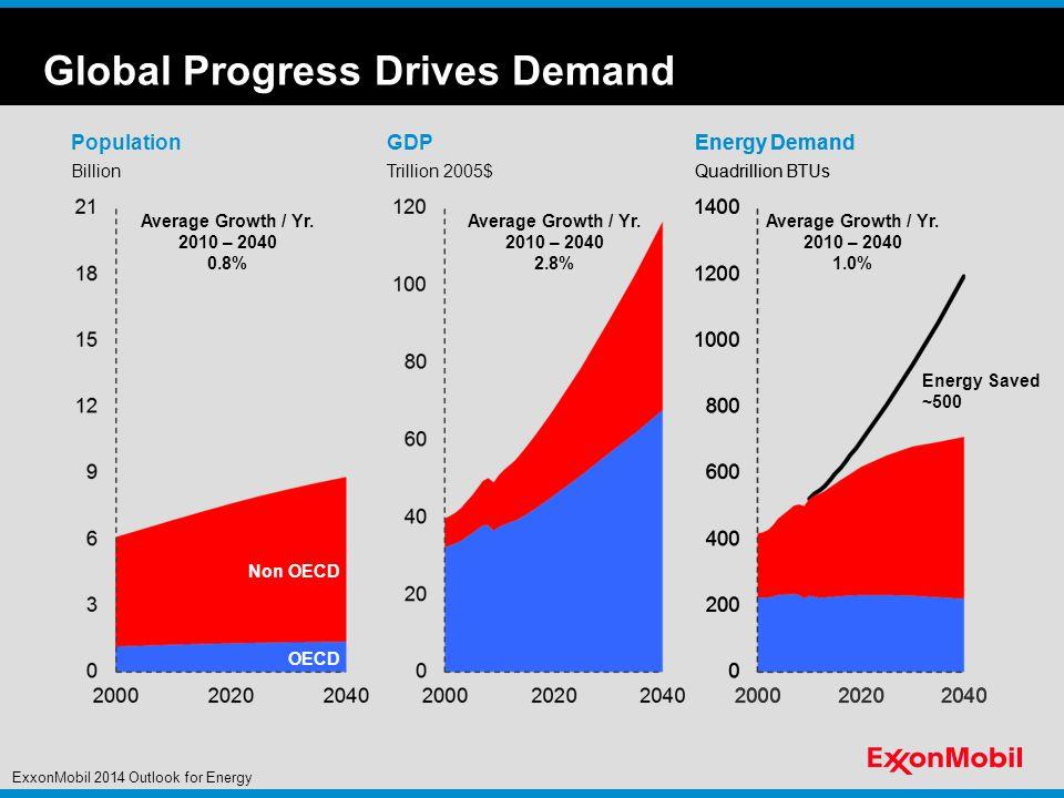 Global Urbanization & Major Cities (2010) 2010 Percentage Urban 0-50% 50-75% 75-100% 2010 City – 10 million + Source: United Nations and ExxonMobil estimates