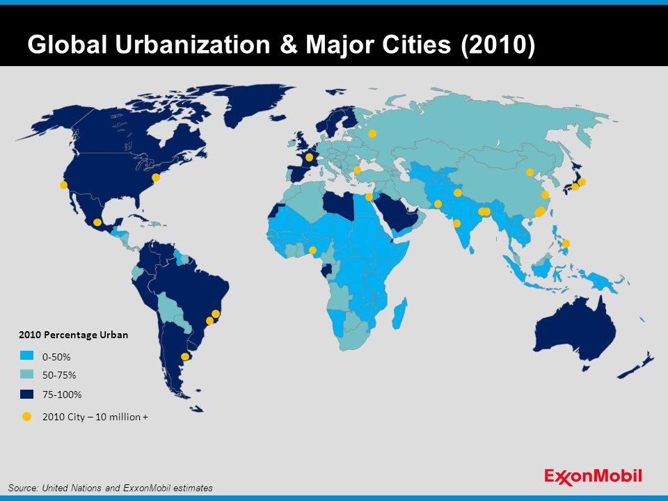 Global Urbanization & Major Cities (2040) 2040 Percentage Urban 0-50% 50-75% 75-100% 2010 City – 10 million + 2040 City – 10 million + Source: United Nations and ExxonMobil estimates