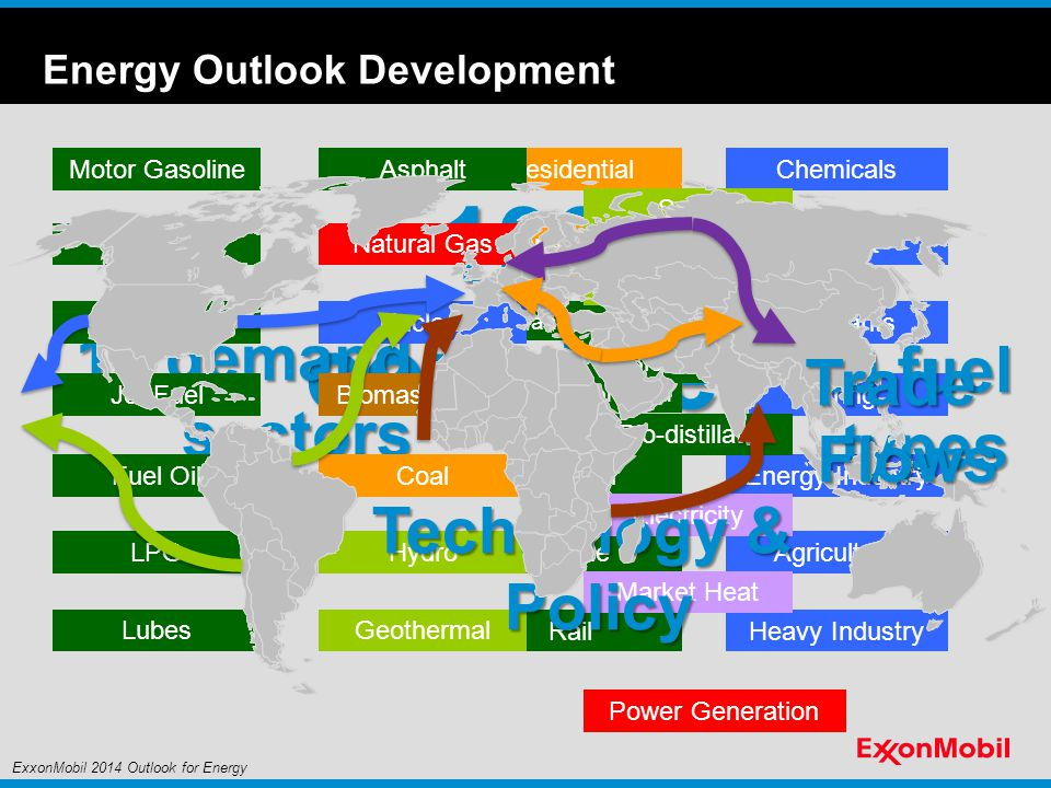 Energy Use Evolves Over Time Quadrillion BTUs Global Mix of Fuels 18001900200018501950 Biomass Coal Oil Gas Hydro Nuclear Other Renewables 2040 Source: Smil, Energy Transitions (1800-1960) ExxonMobil 2014 Outlook for Energy