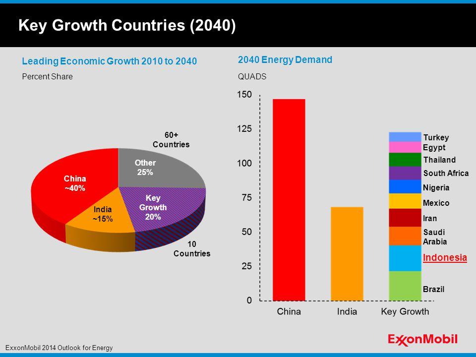 Energy Demand Quadrillion BTUs Average Growth / Yr.