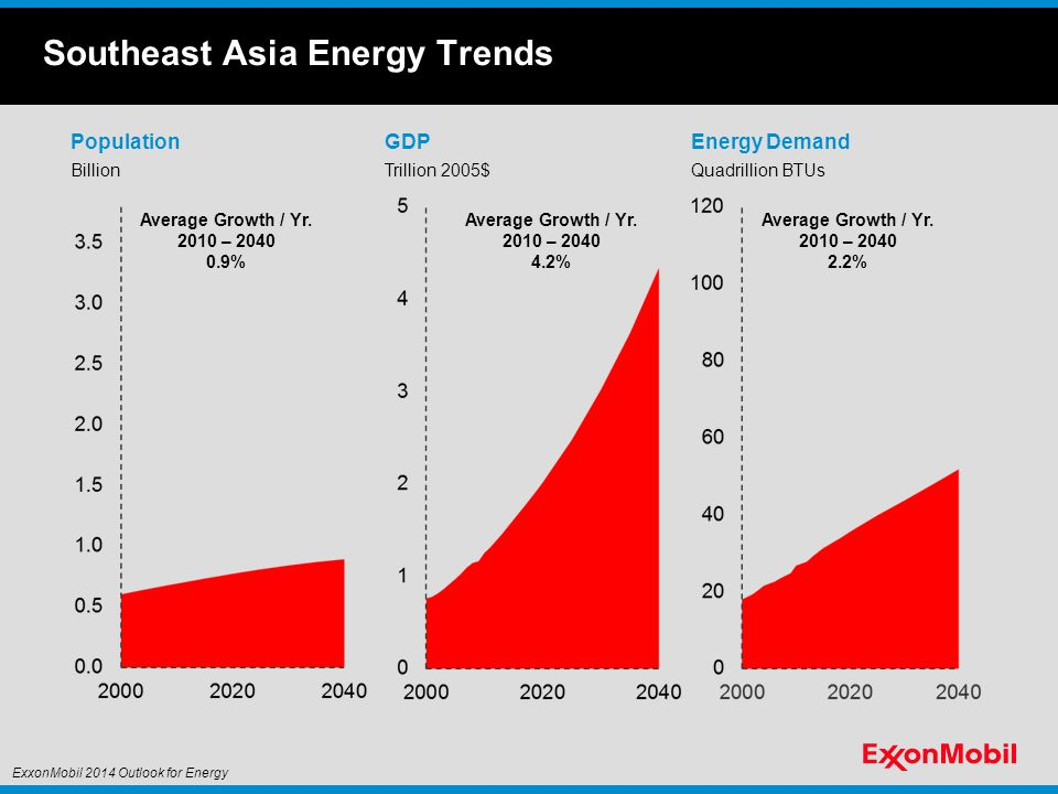 Southeast Asia Electricity Demand Electricity Generation Fuel Consumption Quadrillion BTUs Oil Gas Coal Nuclear Biomass Electricity Demand Thousand Terawatt Hour Wind & Solar Other Renewables ExxonMobil 2014 Outlook for Energy