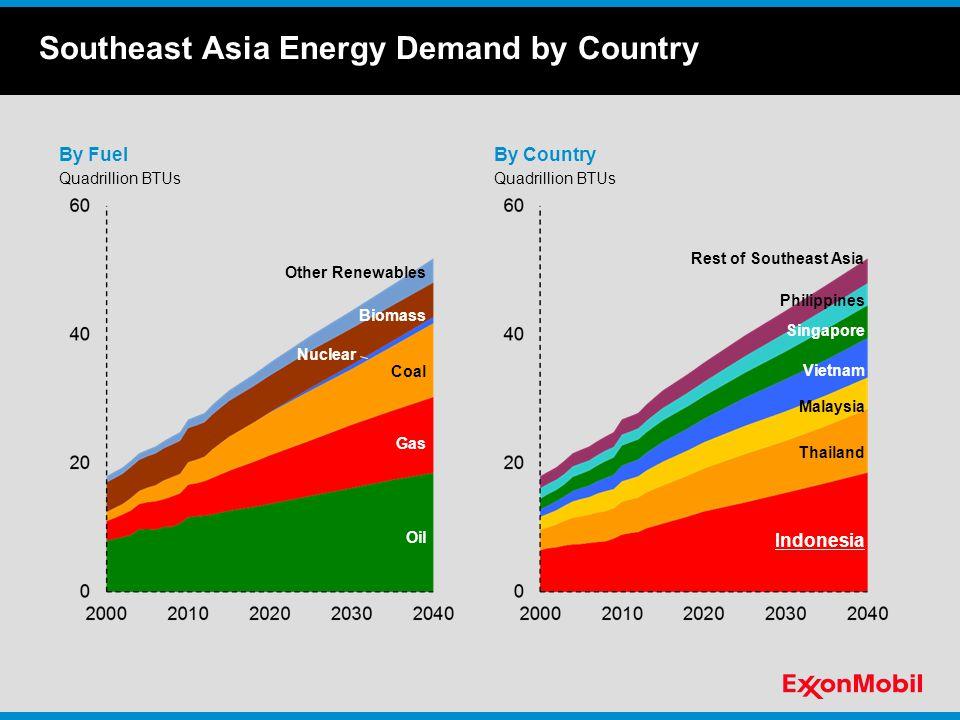 Emissions Semanggi - Jakarta