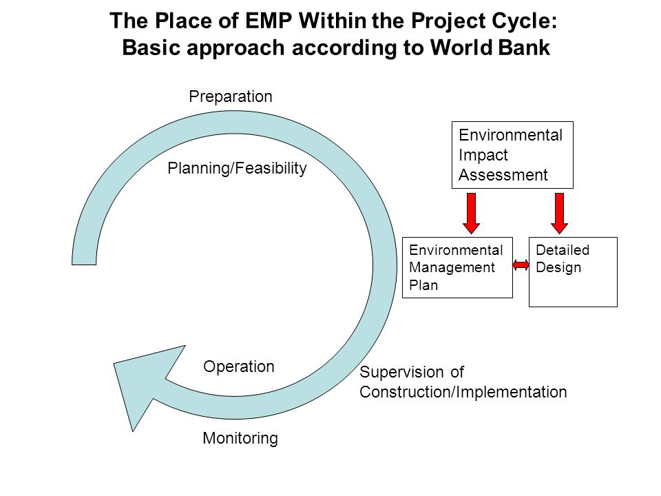Supervision of EMPs Implementation of EMPs often becomes problematic Hiring environment specialist by PIU is good practice Monitoring/Reporting Program should cover environmental indicators Legal Coverage/Bidding and Contracting Documents Intensive supervision (review of mitigation plan, institutional assignments, etc.) is needed