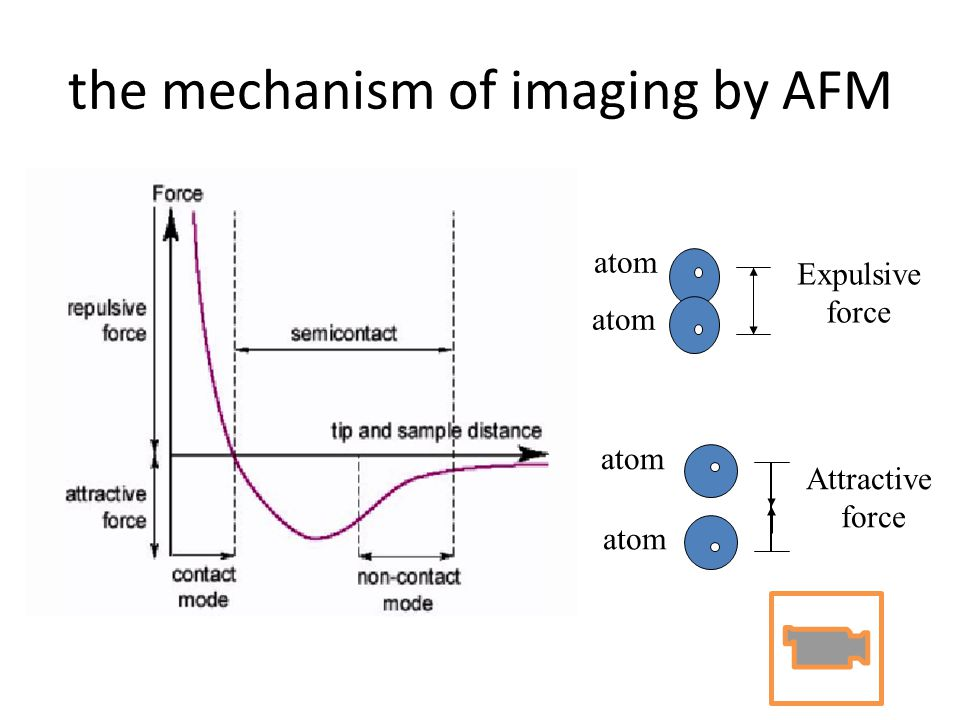 the mechanism of imaging by AFM Expulsive force atom Attractive force atom