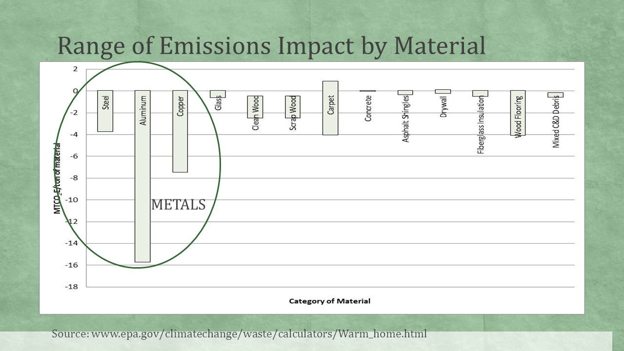 Range of Emissions Impact by Material Source: www.epa.gov/climatechange/waste/calculators/Warm_home.html METALS