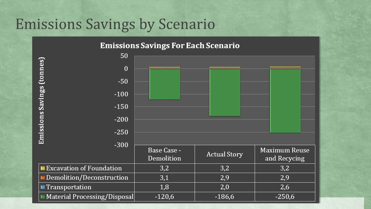 Emissions Savings by Scenario