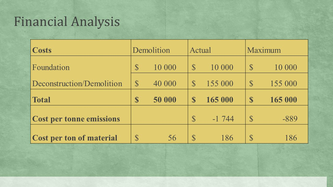 CostsDemolitionActualMaximum Foundation $ 10 000 Deconstruction/Demolition $ 40 000 $ 155 000 Total $ 50 000 $ 165 000 Cost per tonne emissions $ -1 744 $ -889 Cost per ton of material $ 56 $ 186 Financial Analysis