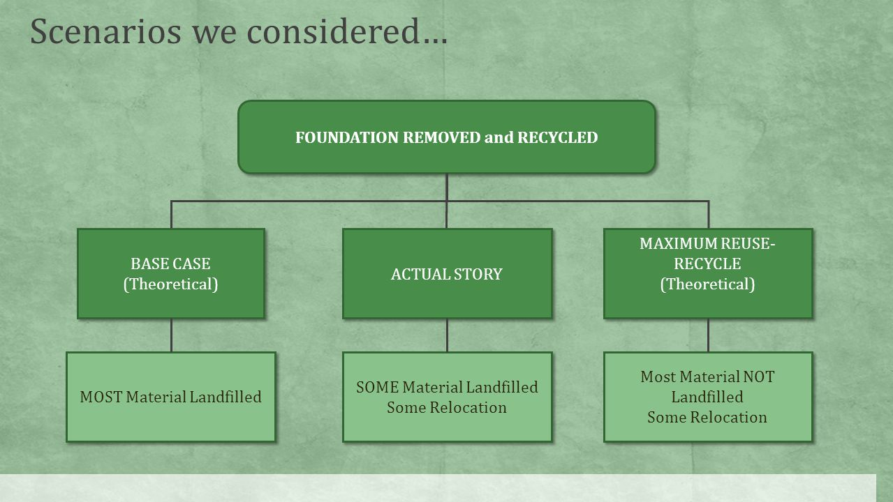 FOUNDATION REMOVED and RECYCLED BASE CASE (Theoretical) BASE CASE (Theoretical) ACTUAL STORY MAXIMUM REUSE- RECYCLE (Theoretical) MAXIMUM REUSE- RECYCLE (Theoretical) MOST Material Landfilled SOME Material Landfilled Some Relocation SOME Material Landfilled Some Relocation Most Material NOT Landfilled Some Relocation Most Material NOT Landfilled Some Relocation Scenarios we considered…