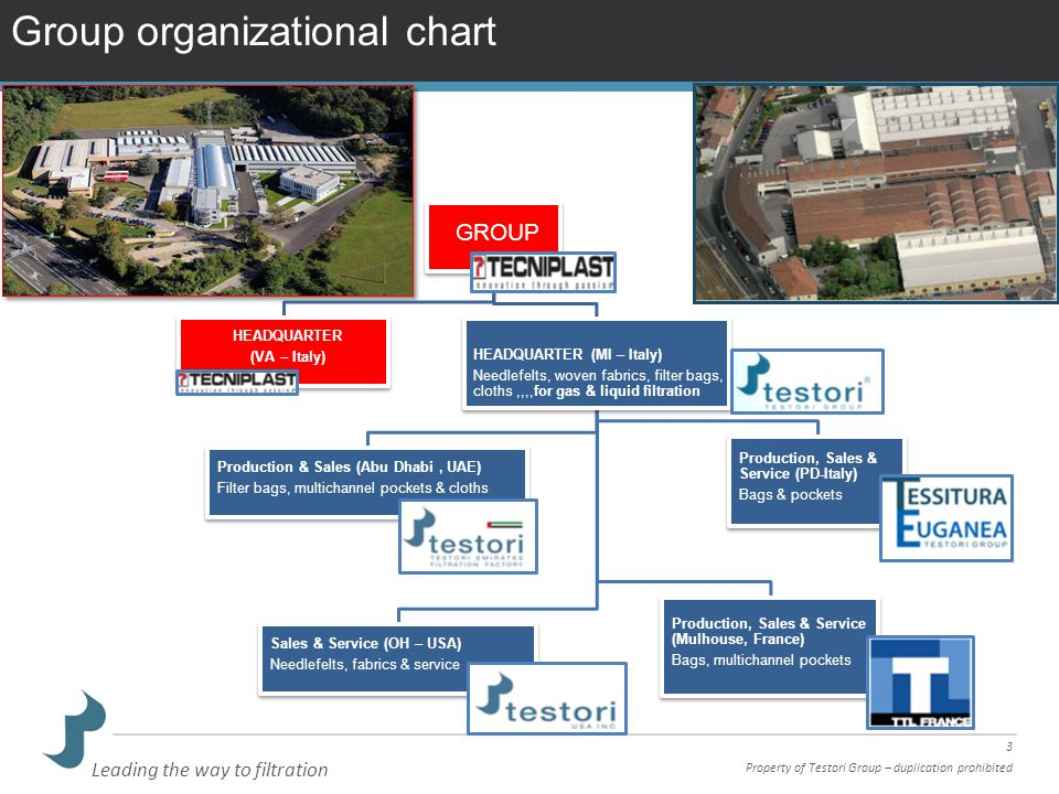 3 Property of Testori Group – duplication prohibited Leading the way to filtration Group organizational chart GROUP HEADQUARTER (VA – Italy) HEADQUART