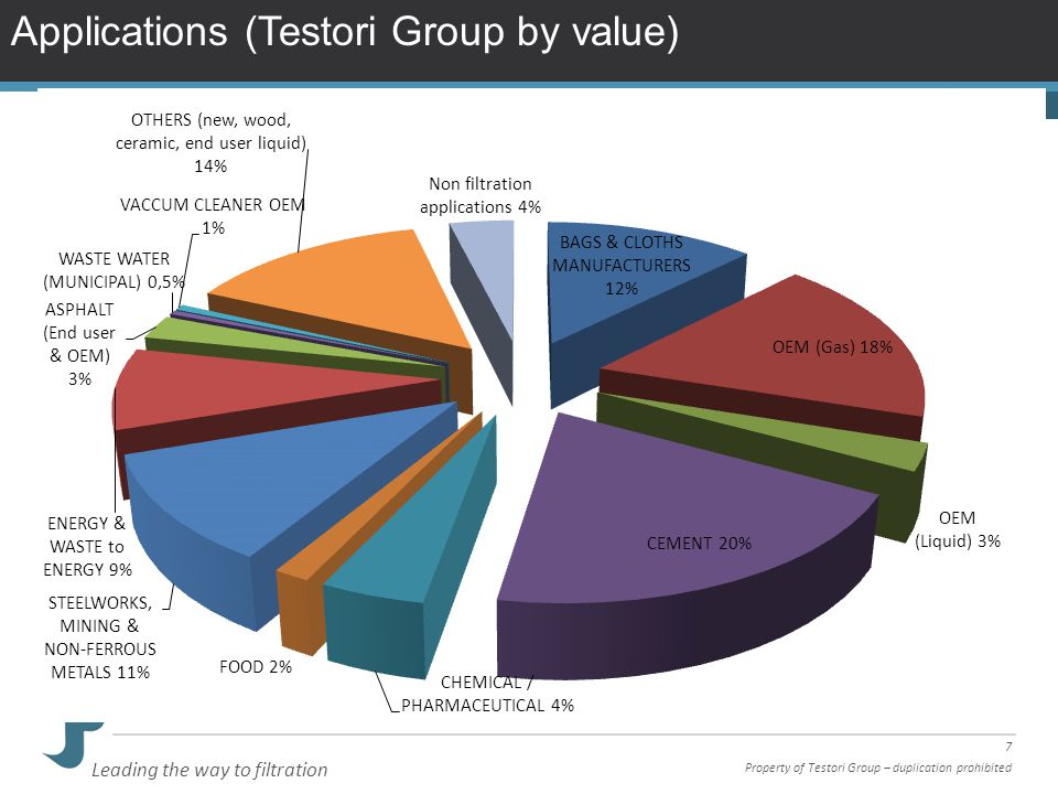 8 Property of Testori Group – duplication prohibited Leading the way to filtration Applications (Testori S.p.A.