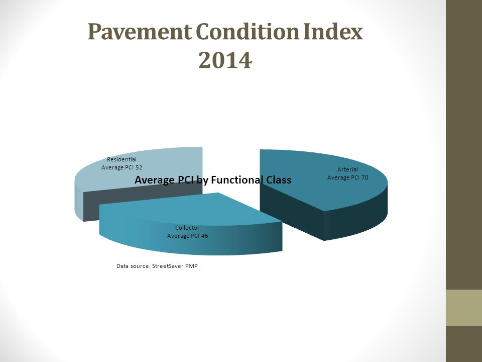 Pavement Condition Index 2014