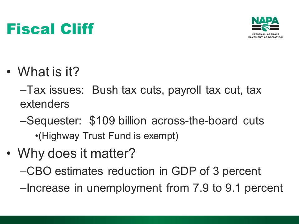 Fiscal Cliff What is it.