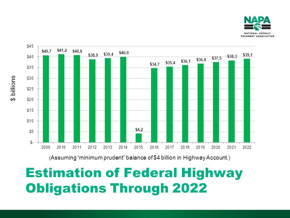 Estimation of Federal Highway Obligations Through 2022 (Assuming minimum prudent balance of $4 billion in Highway Account.) $ billions