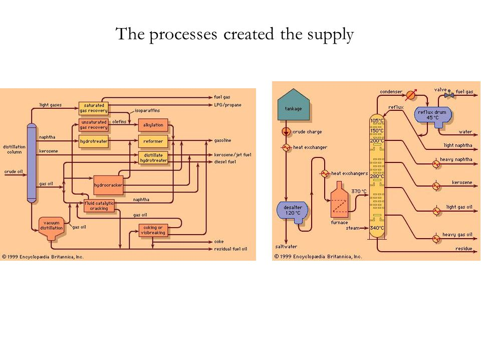 The processes created the supply
