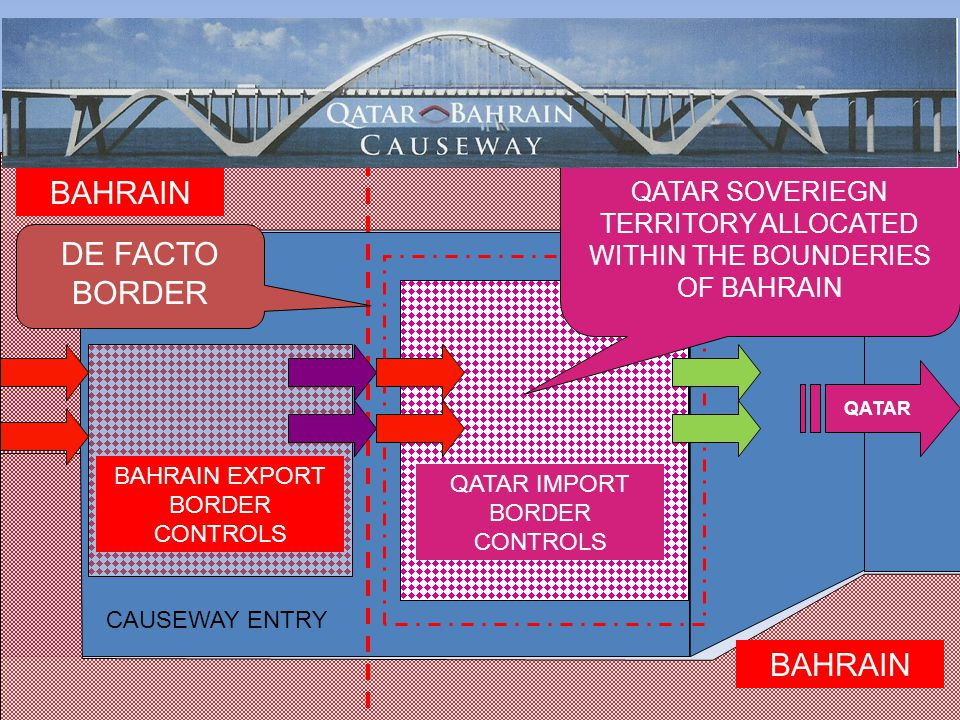 BAHRAIN QATAR IMPORT BORDER CONTROLS BAHRAIN EXPORT BORDER CONTROLS QATAR DE FACTO BORDER QATAR SOVERIEGN TERRITORY ALLOCATED WITHIN THE BOUNDERIES OF BAHRAIN CAUSEWAY ENTRY