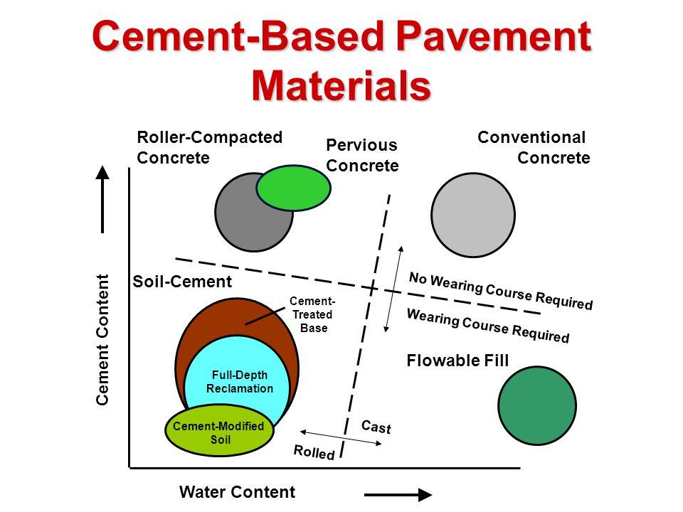 Water Content Cement Content Cast Rolled No Wearing Course Required Wearing Course Required Roller-Compacted Concrete Conventional Concrete Soil-Cement Flowable Fill Cement-Modified Soil Full-Depth Reclamation Cement- Treated Base Cement-Based Pavement Materials Pervious Concrete