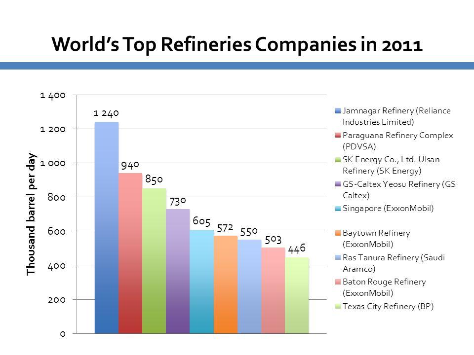 World's Top Refineries Companies in 2011