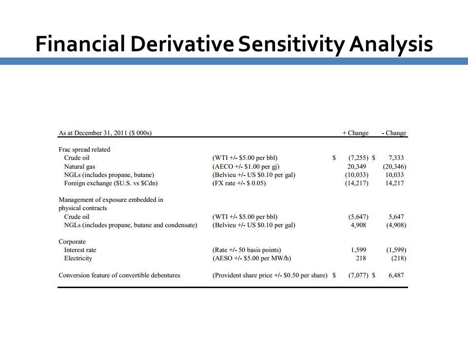 Financial Derivative Sensitivity Analysis