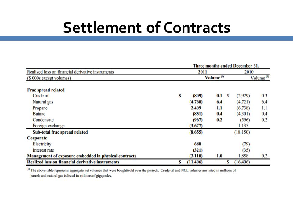 Settlement of Contracts