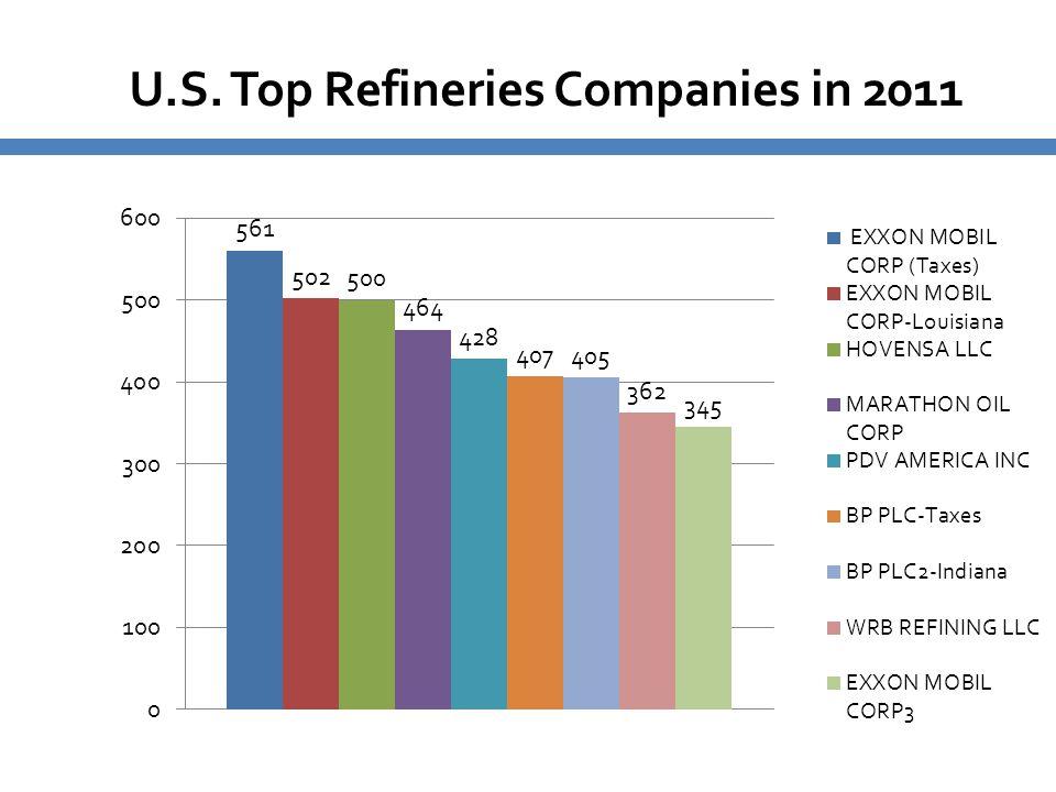 U.S. Top Refineries Companies in 2011