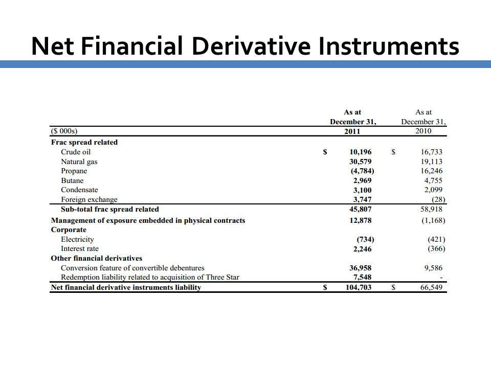 Net Financial Derivative Instruments