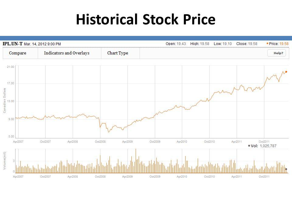 Historical Stock Price