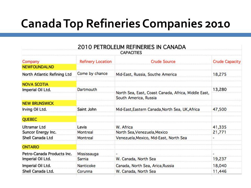 Canada Top Refineries Companies 2010