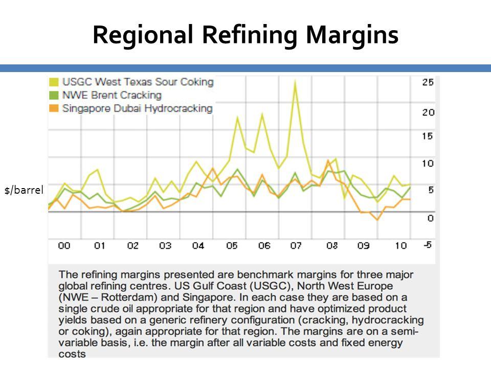 Regional Refining Margins $/barrel
