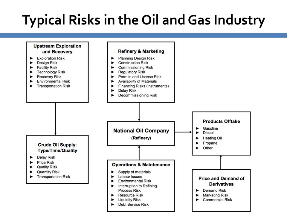 Typical Risks in the Oil and Gas Industry