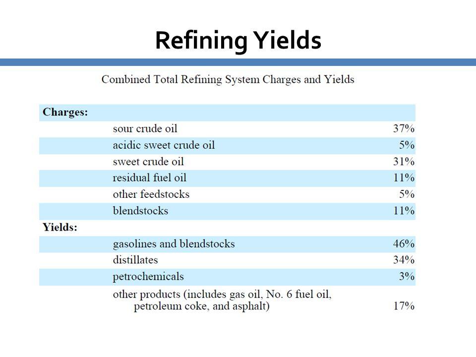 Refining Yields