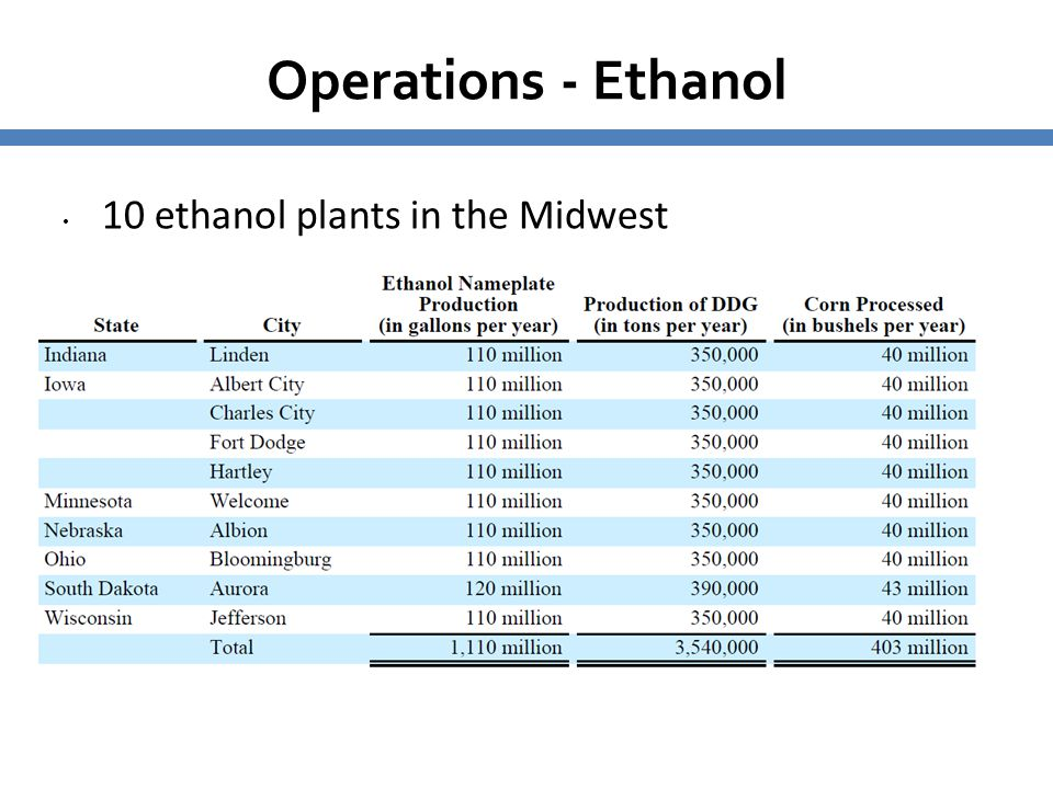 Operations - Ethanol 10 ethanol plants in the Midwest