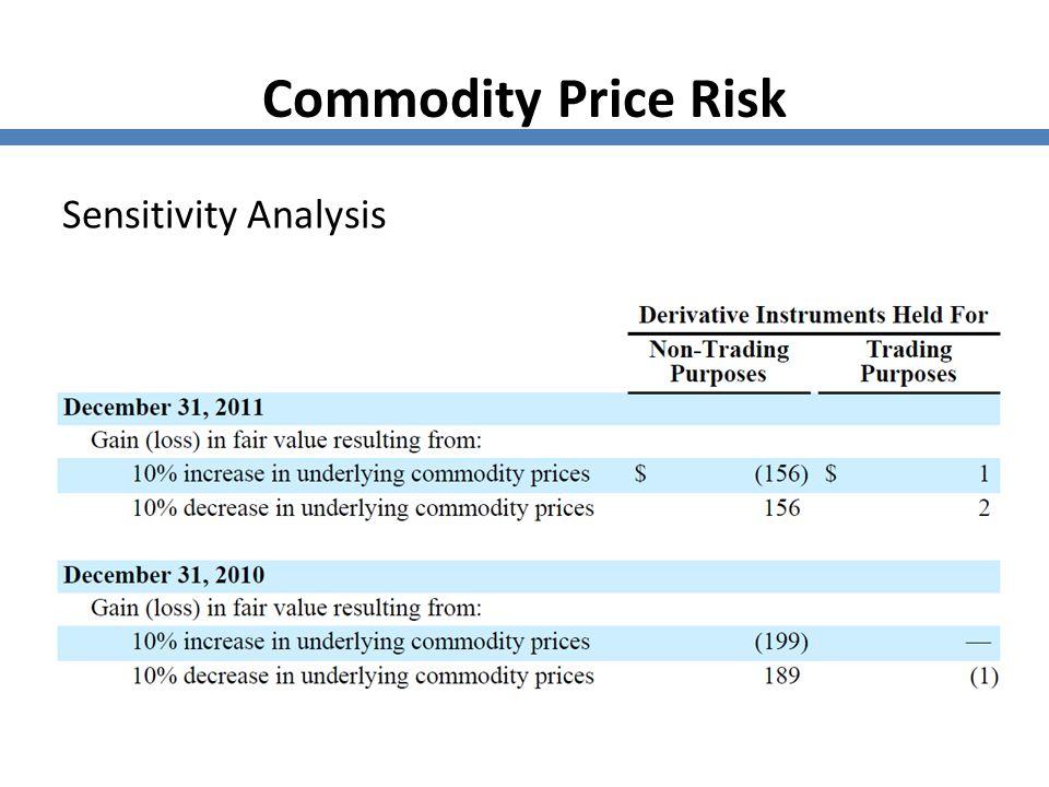 Commodity Price Risk Sensitivity Analysis