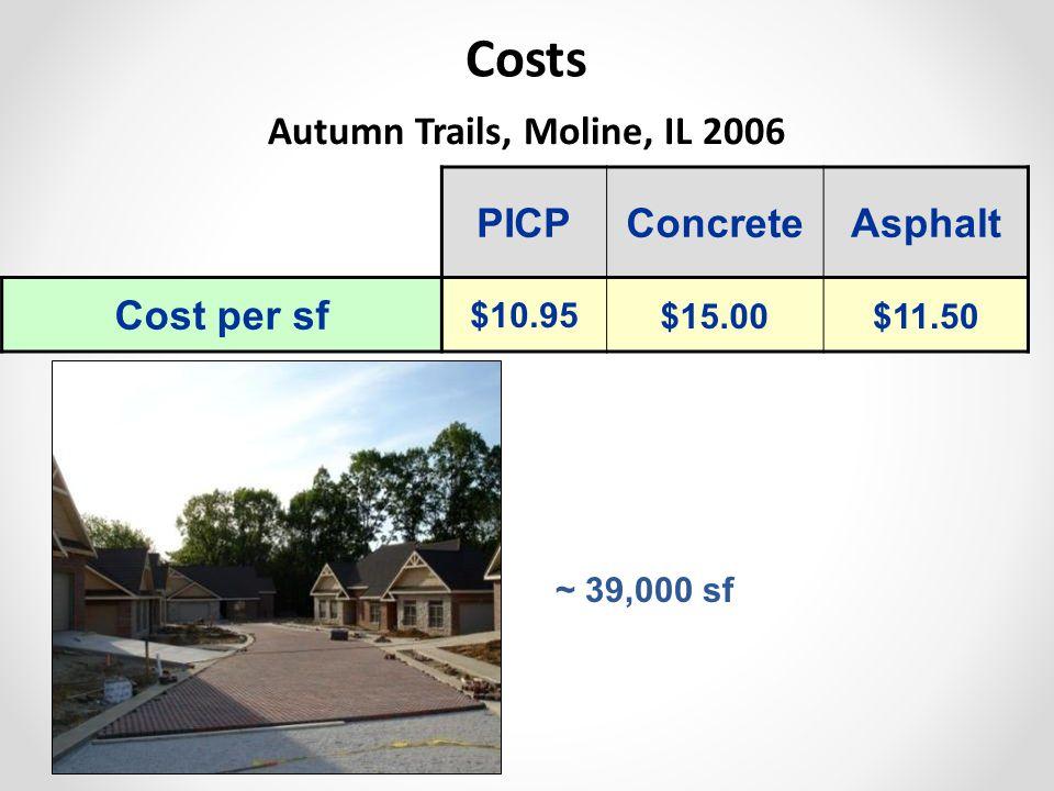 ~ 39,000 sf PICPConcreteAsphalt Cost per sf $10.95$15.00$11.50 Costs Autumn Trails, Moline, IL 2006