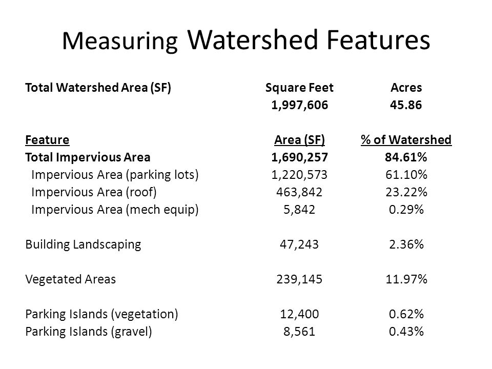 Measuring Watershed Features Total Watershed Area (SF)Square FeetAcres 1,997,60645.86 FeatureArea (SF)% of Watershed Total Impervious Area1,690,25784.61% Impervious Area (parking lots)1,220,57361.10% Impervious Area (roof)463,84223.22% Impervious Area (mech equip)5,8420.29% Building Landscaping47,2432.36% Vegetated Areas239,14511.97% Parking Islands (vegetation)12,4000.62% Parking Islands (gravel)8,5610.43%