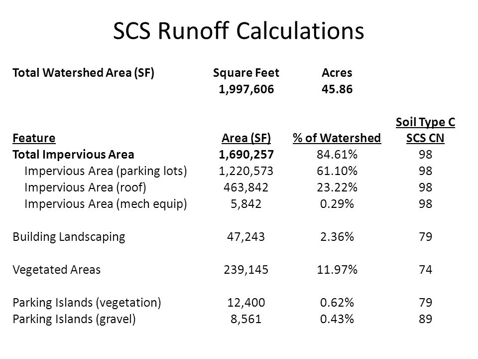 SCS Runoff Calculations Total Watershed Area (SF)Square FeetAcres 1,997,60645.86 FeatureArea (SF)% of Watershed Soil Type C SCS CN Total Impervious Area1,690,25784.61%98 Impervious Area (parking lots)1,220,57361.10%98 Impervious Area (roof)463,84223.22%98 Impervious Area (mech equip)5,8420.29%98 Building Landscaping47,2432.36%79 Vegetated Areas239,14511.97%74 Parking Islands (vegetation)12,4000.62%79 Parking Islands (gravel)8,5610.43%89