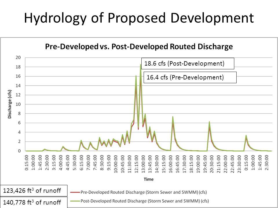 18.6 cfs (Post-Development) 16.4 cfs (Pre-Development) 123,426 ft 3 of runoff 140,778 ft 3 of runoff