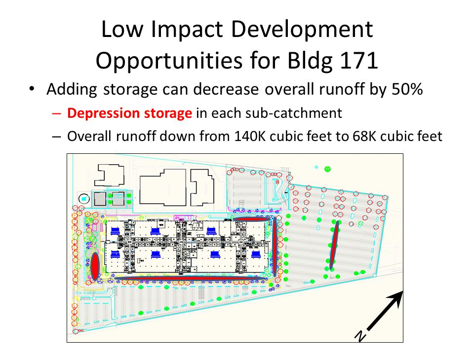 Low Impact Development Opportunities for Bldg 171 Adding storage can decrease overall runoff by 50% – Depression storage in each sub-catchment – Overall runoff down from 140K cubic feet to 68K cubic feet N