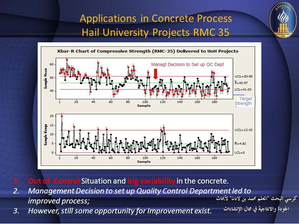 Applications in Concrete Process Hail University Projects RMC 35 1.Out of Control Situation and big variability in the concrete.