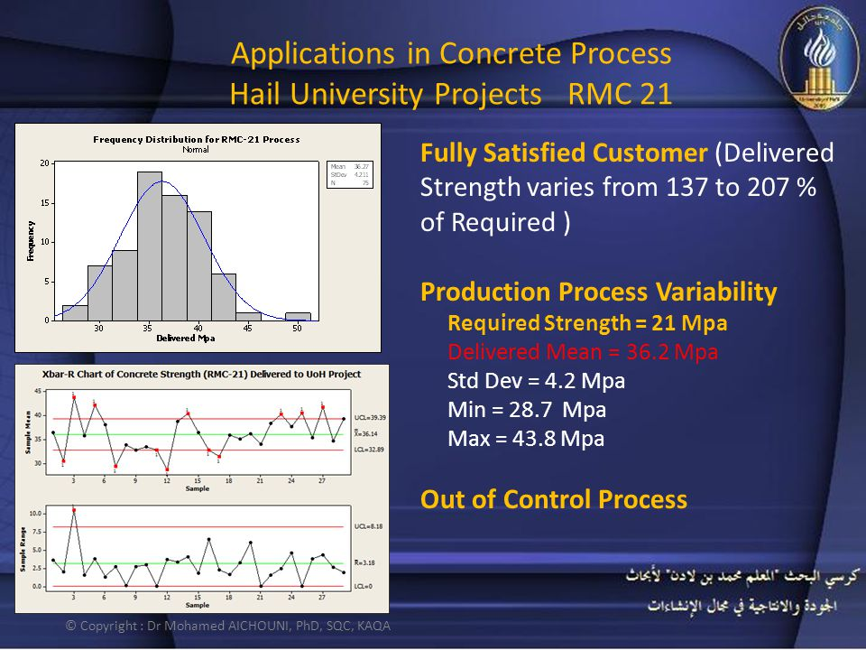 Applications in Concrete Process Hail University Projects RMC 21 Fully Satisfied Customer (Delivered Strength varies from 137 to 207 % of Required ) P
