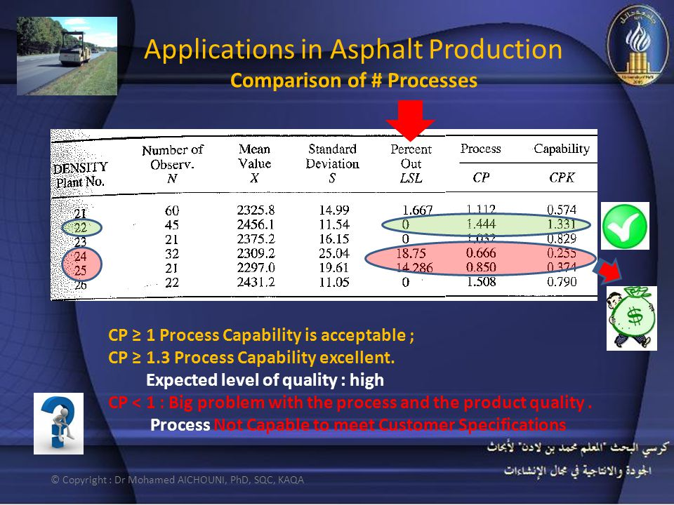 © Copyright : Dr Mohamed AICHOUNI, PhD, SQC, KAQA Applications in Asphalt Production Comparison of # Processes CP ≥ 1 Process Capability is acceptable ; CP ≥ 1.3 Process Capability excellent.