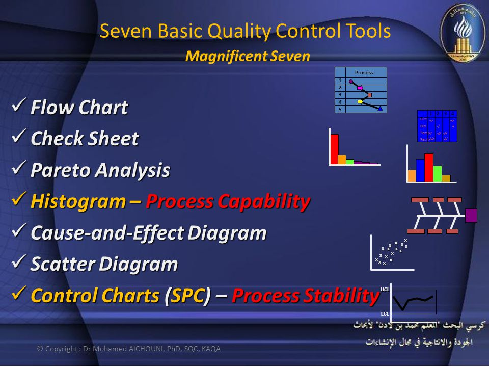 Flow Chart Flow Chart Check Sheet Check Sheet Pareto Analysis Pareto Analysis Histogram – Process Capability Histogram – Process Capability Cause-and-Effect Diagram Cause-and-Effect Diagram Scatter Diagram Scatter Diagram Control Charts (SPC) – Process Stability Control Charts (SPC) – Process Stability Seven Basic Quality Control Tools Magnificent Seven 1234 Dirt Old Temp Fault x x x x x x x x x x x x x x x x UCL LCL 1 2 3 4 5 Process © Copyright : Dr Mohamed AICHOUNI, PhD, SQC, KAQA