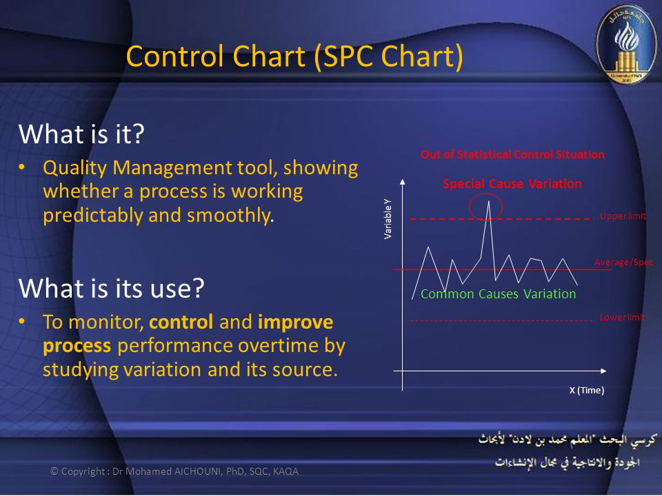 Control Chart (SPC Chart) What is it? Quality Management tool, showing whether a process is working predictably and smoothly. What is its use? To moni